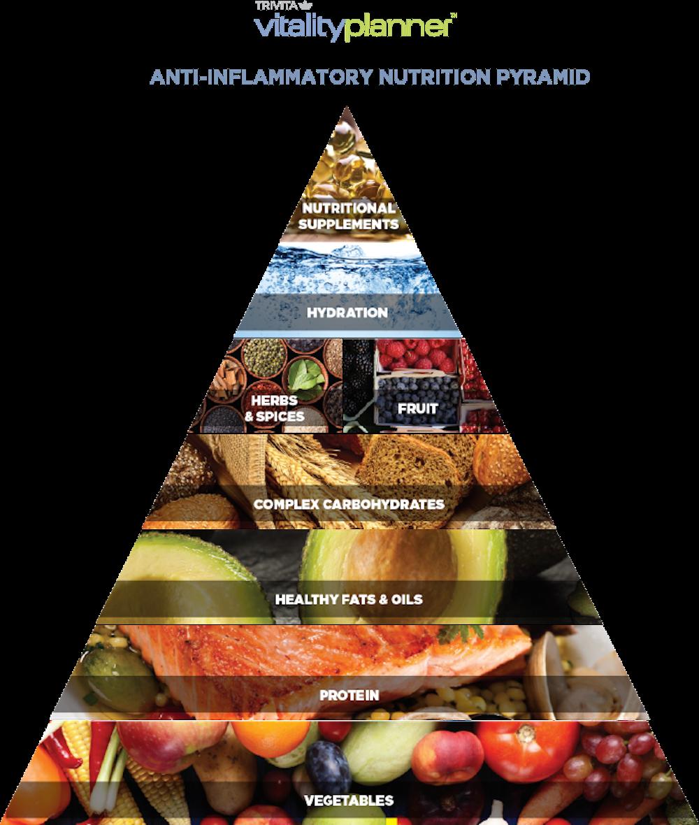 anti-inflammatory food pyramid | vitalityplanner.com